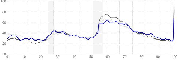 Goldsboro, North Carolina monthly unemployment rate chart